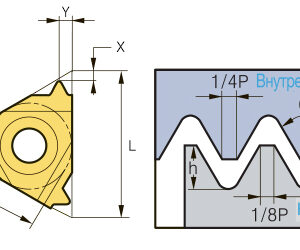 60° (IR/L) ISO профиль метрический